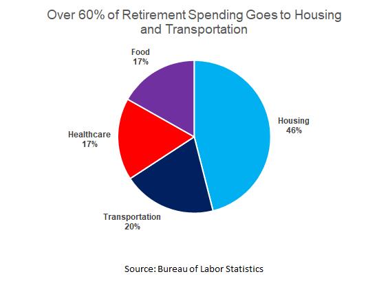 Assessing Retirement chart