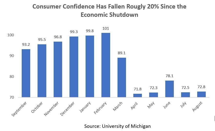 Confidence chart