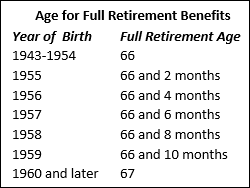 Divorce and Social Security chart Global View NC SC