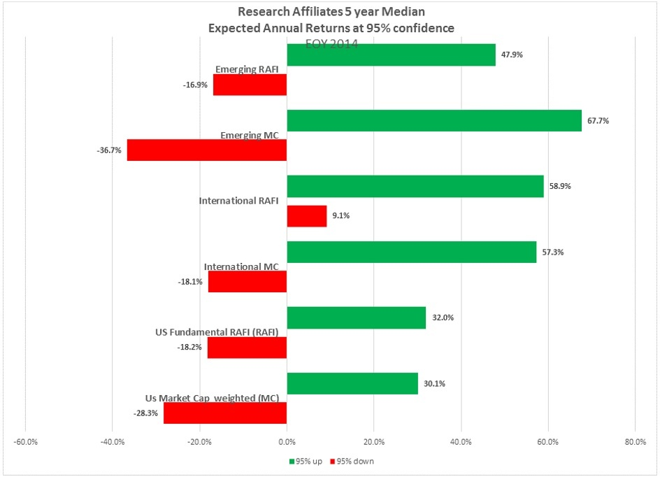 3 Year Confidence Intervals Global Markets