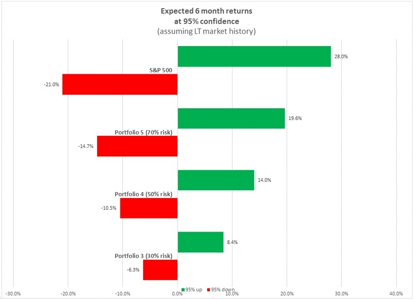 6 Month Confidence Intervals