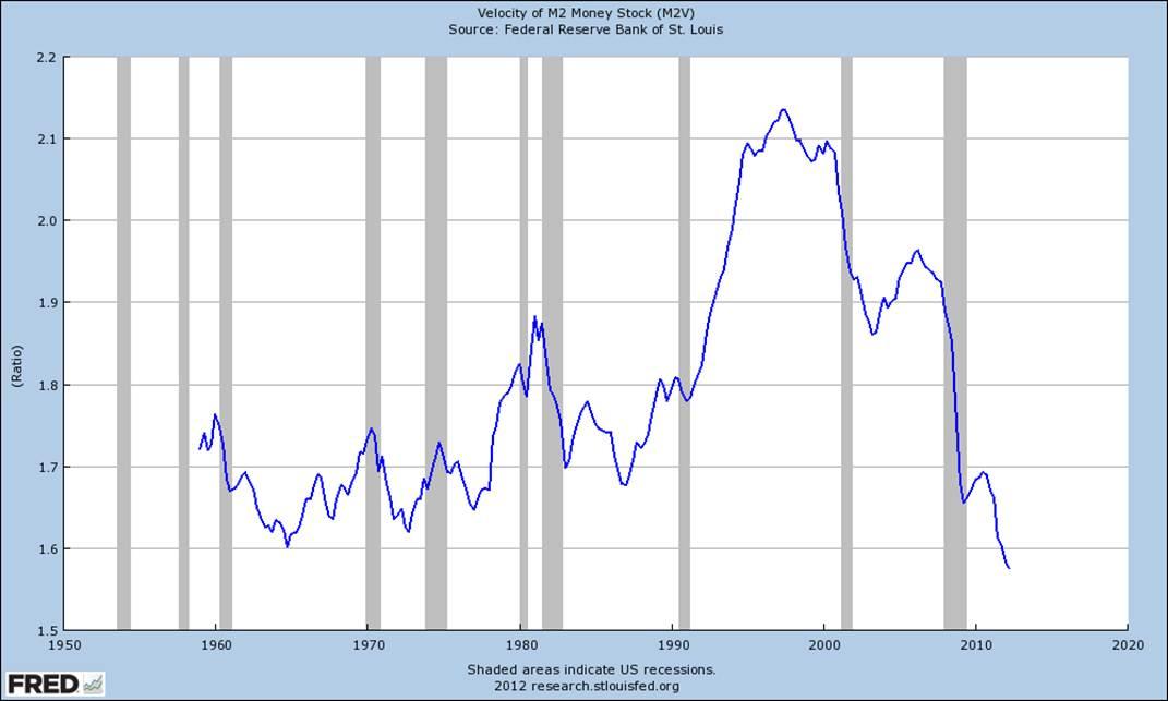 Investment Advisory   Monetary Velocity   Inflation Chart